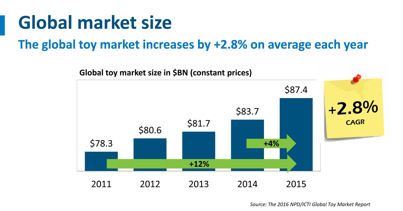 global-market-size-slide